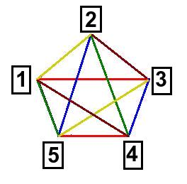 femhörning färg