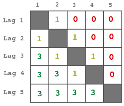 tabellresultat