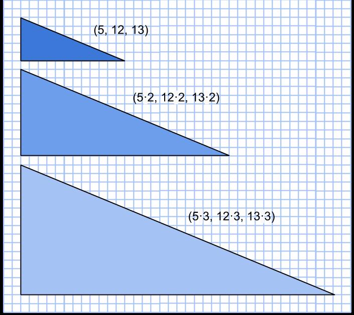 genererade pythagoreiska tripplar