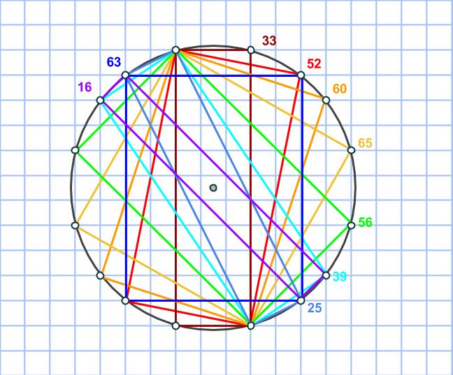 Pythagoras cirkel många punkter