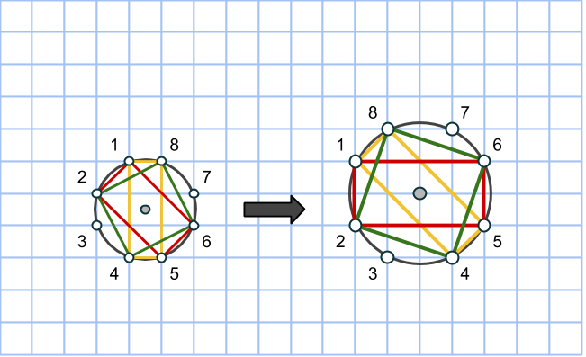 pythagoras cirkel 3 4 5 till 6 8 10