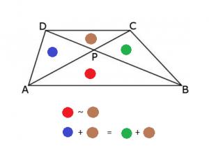 parallelltrapets_slutsatser