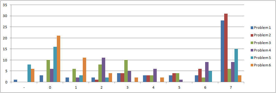 statistik_hmtfinal2015